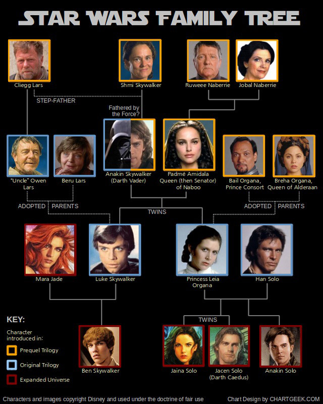 Star-Wars-généalogie