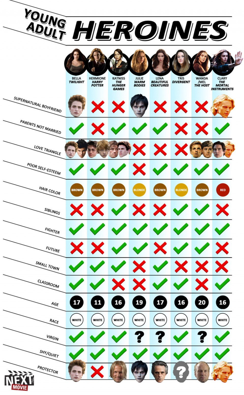 YA-infographie