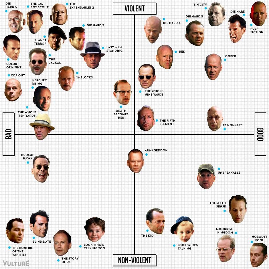Bruce Willis - infographie