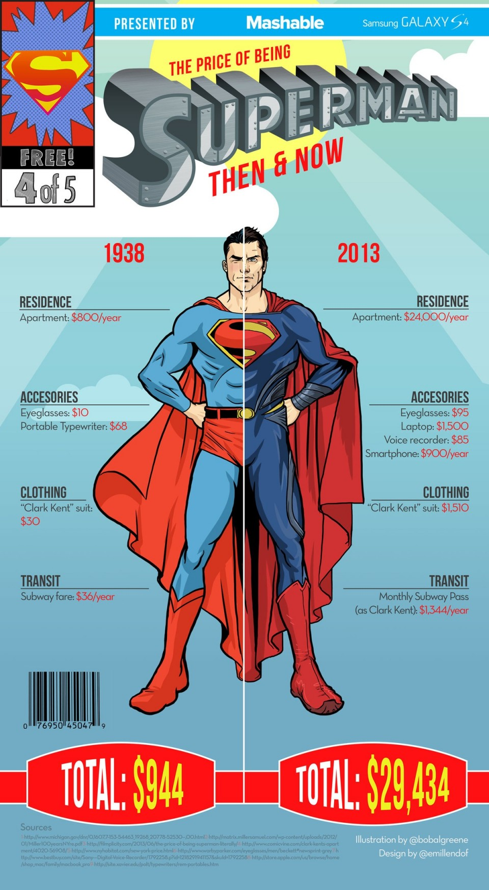 Superman - infographie