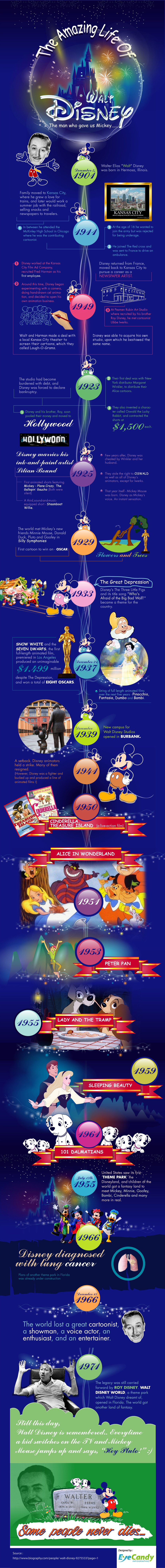 Walt Disney - infographie