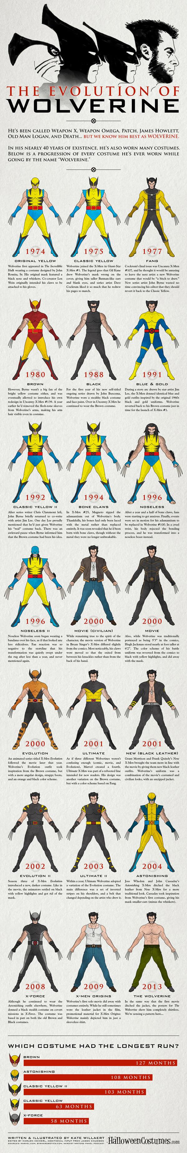 Wolverine-40 ans