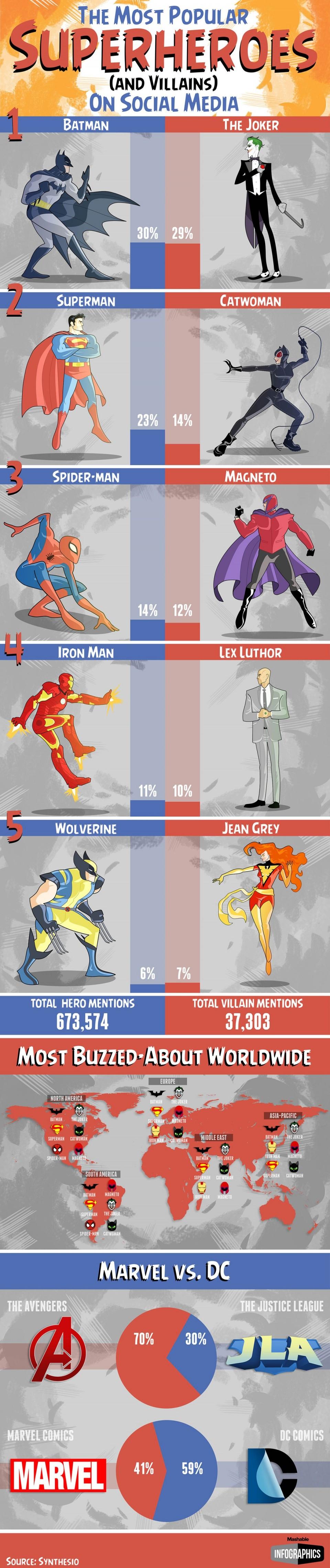 Super héros-réseaux sociaux