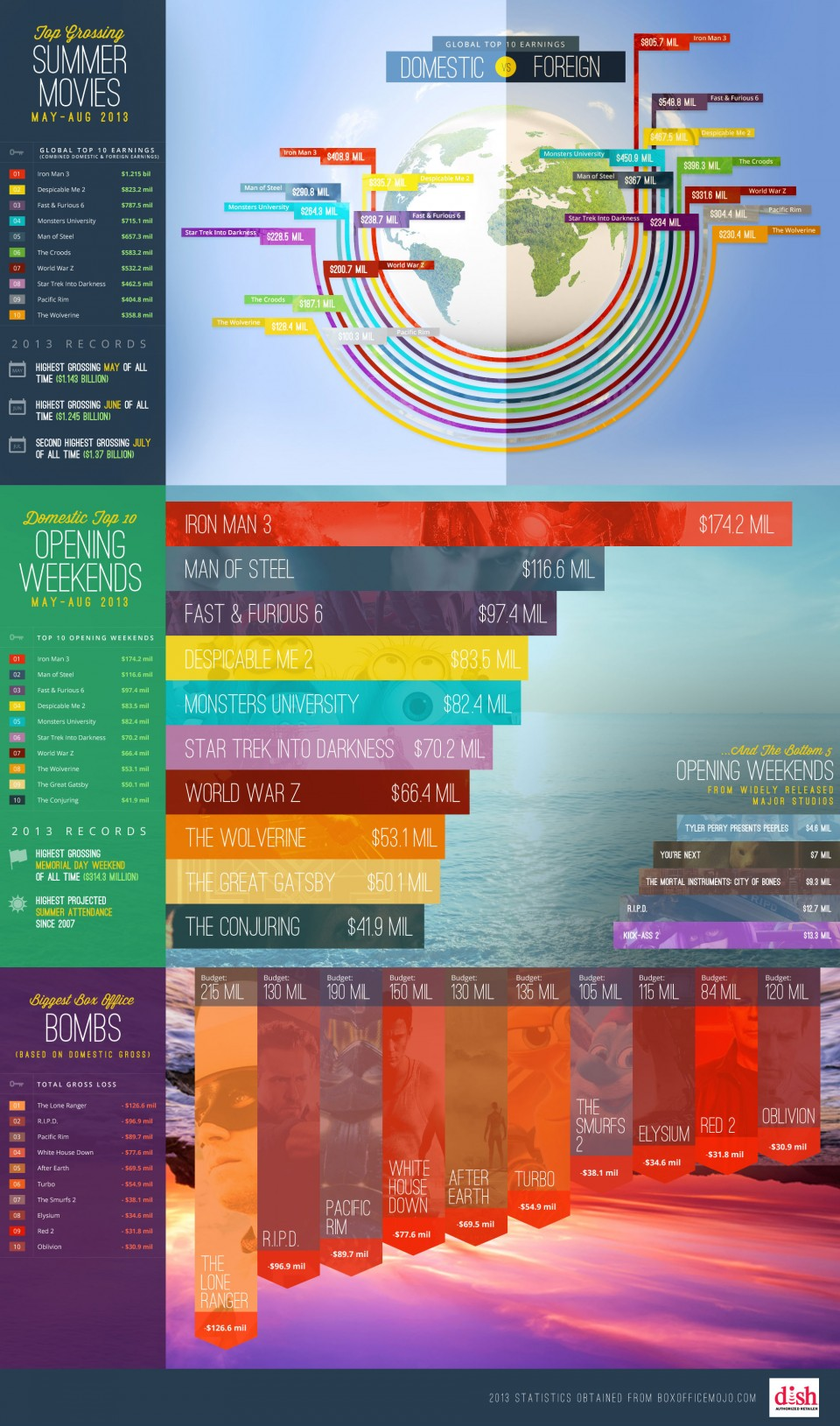 Blockbusters 2013-infographie