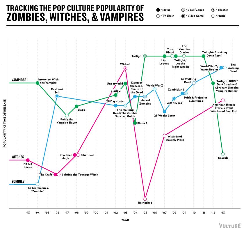 Zombiessorcières-vampires-popularité-pop culture