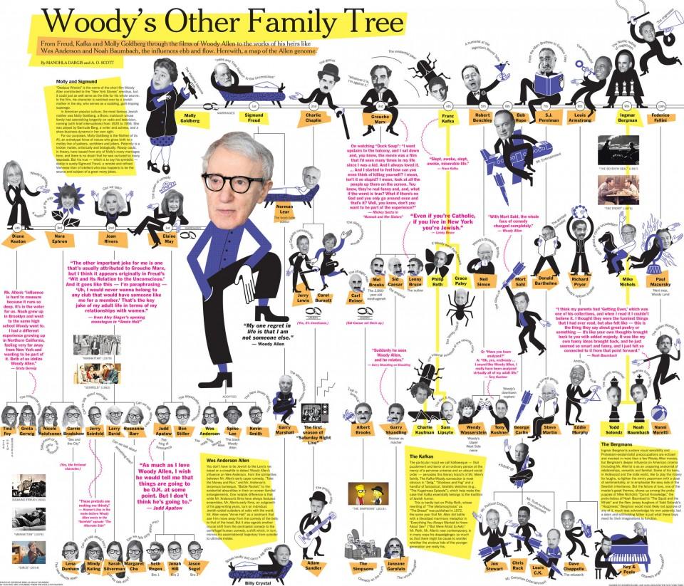Woody Allen-Infographie