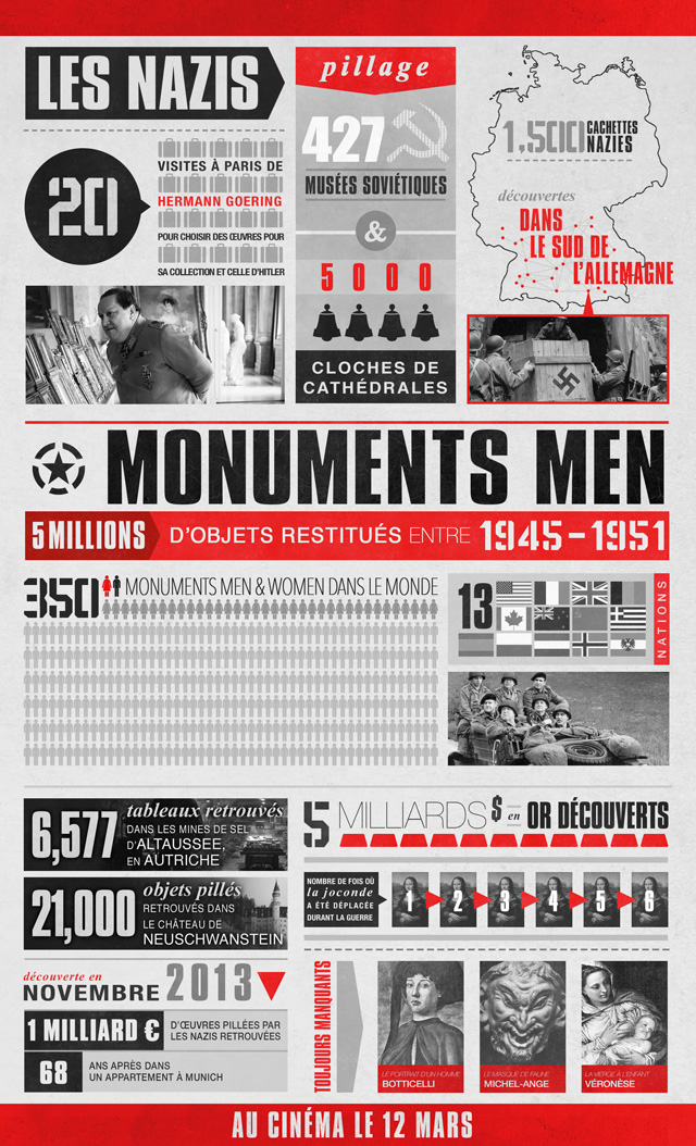 Monuments Men-Infographie