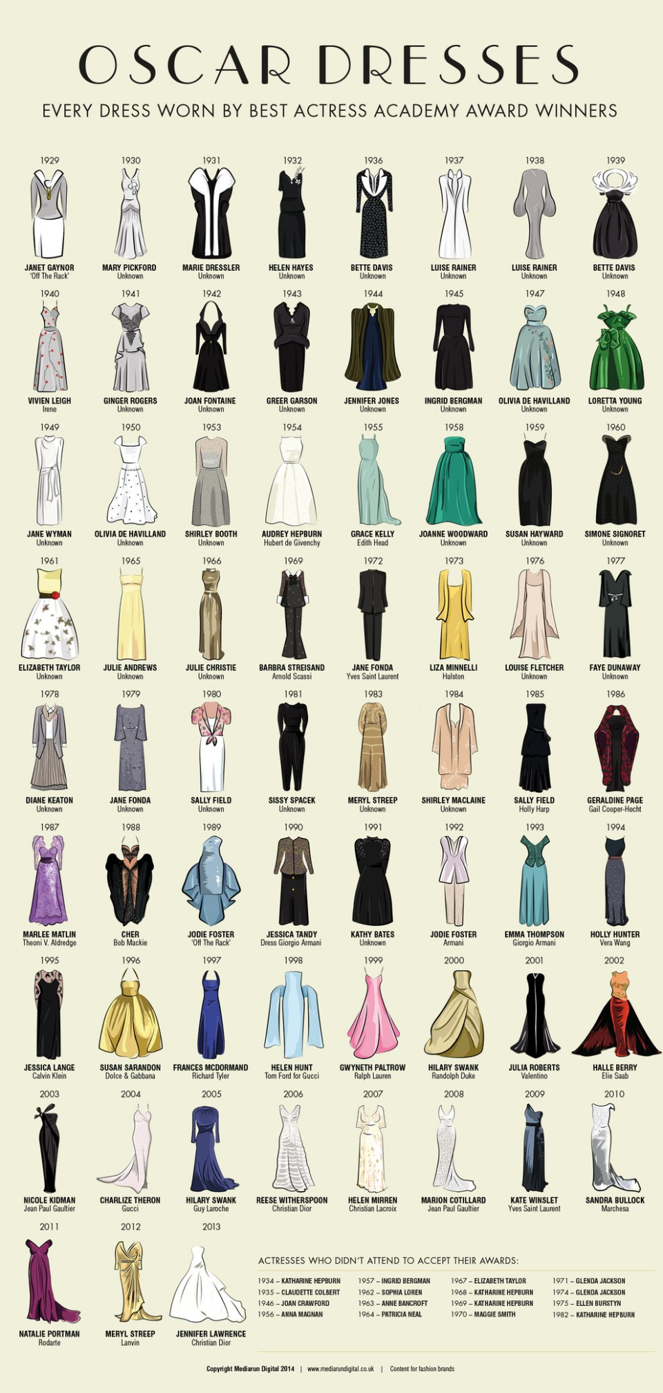 Oscars-Robes-Actrices