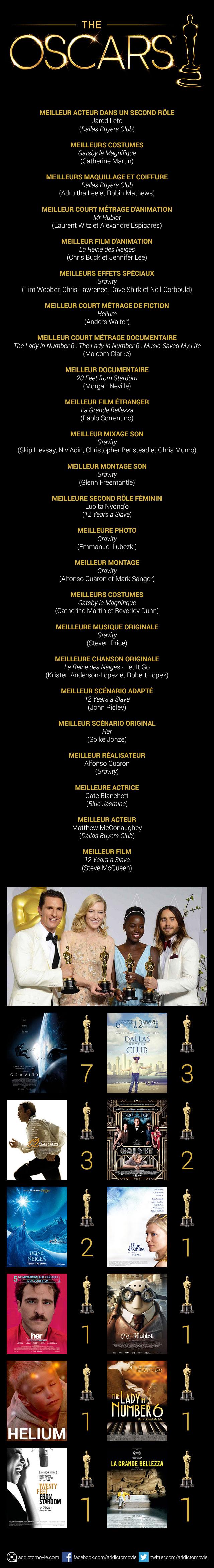 Oscars-infographie-Addictomovie