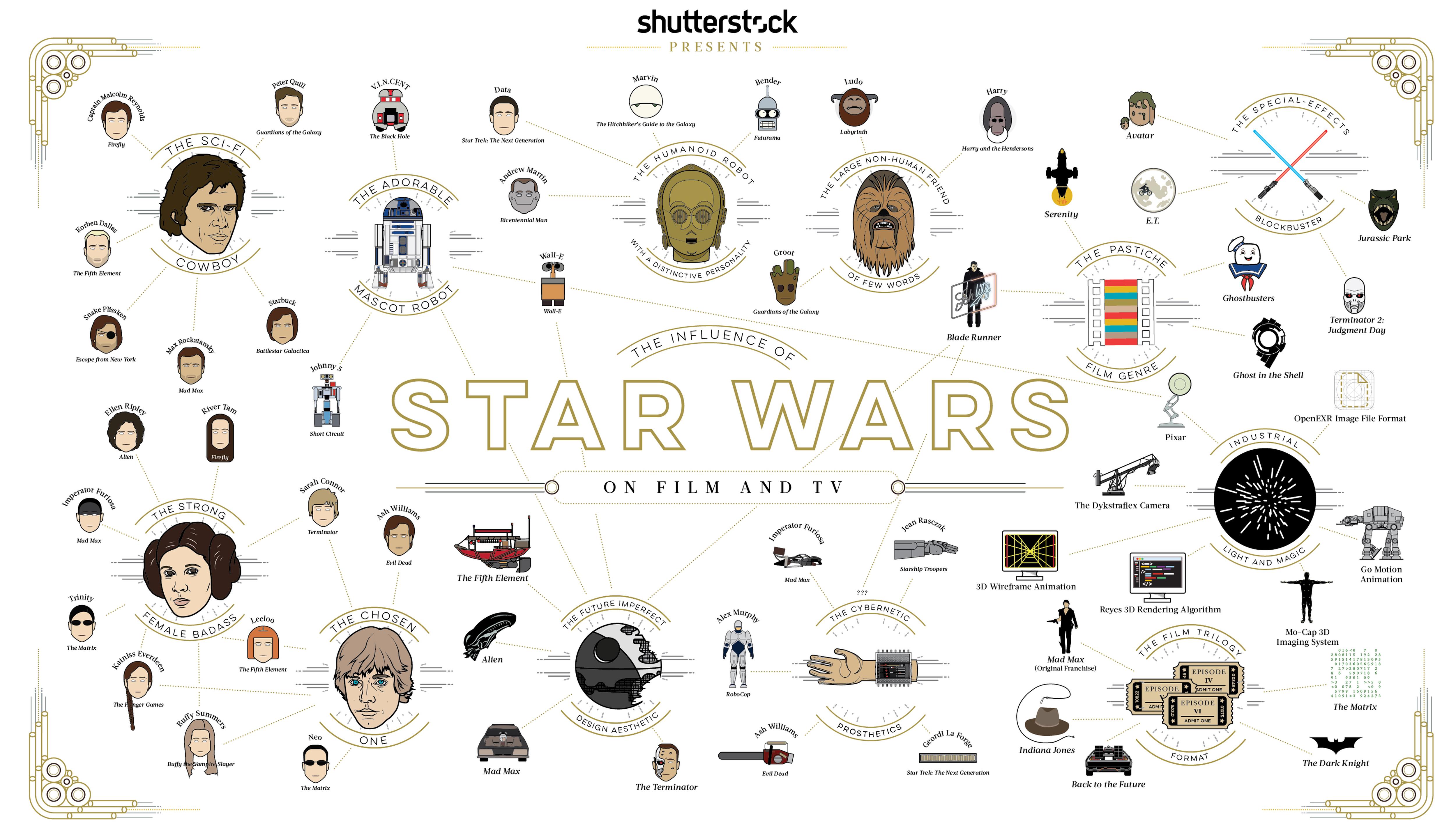 Star Wars influence